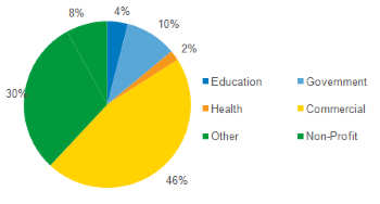 ITC Members by Sector